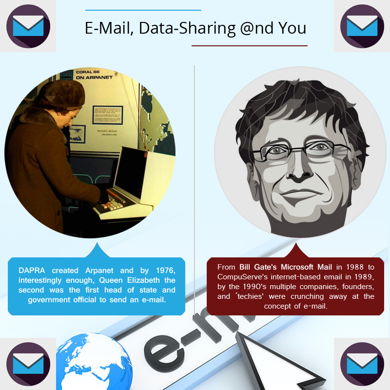 E-Mail, Data-Sharing @nd You