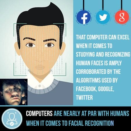 Computers are nearly at par with humans when it comes to facial recognition