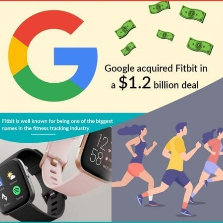 Google Acquired Fitbit In A $1.2 Billion Deal